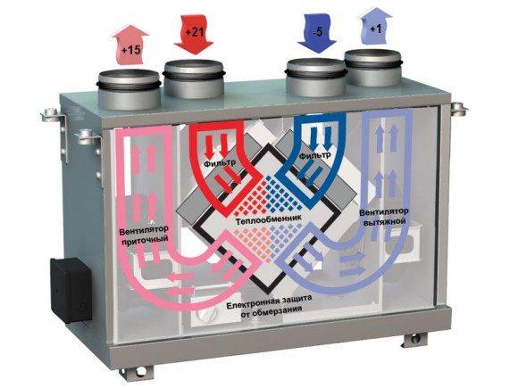 Моноблочная вентиляционная система